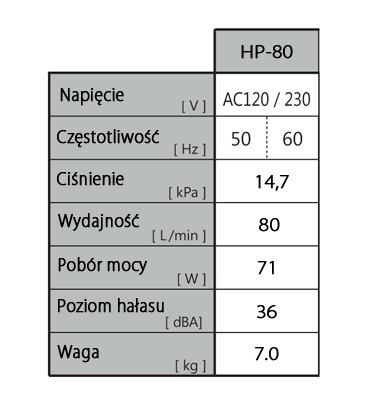 Parametry pracy HIBLOW HP-80