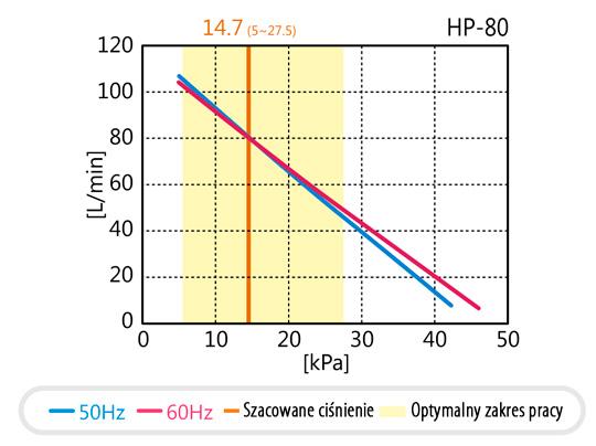 Wykres pracy Hiblow HP-80